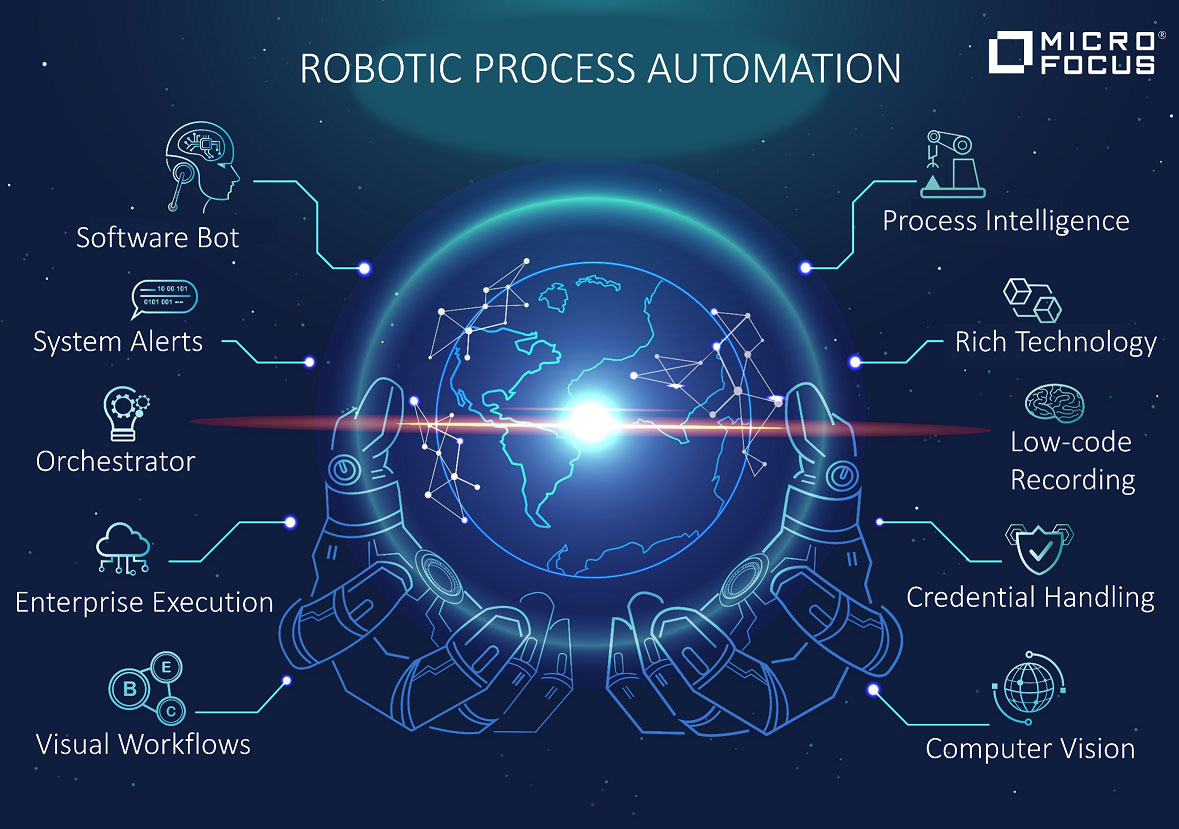 Robotic Process Automation secondo Micro Focus