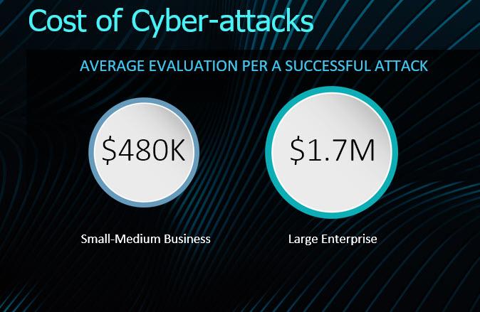 Radware - Il costo dei cyberattacchi