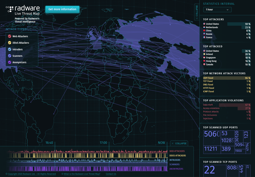 Radware Live Threat Map