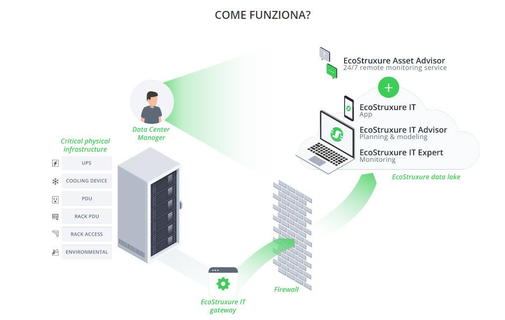 Schneider Electric EcoStruxure IT - Come funziona la piattaforma