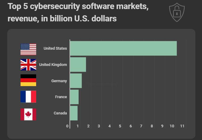 Spesa software per la sicurezza