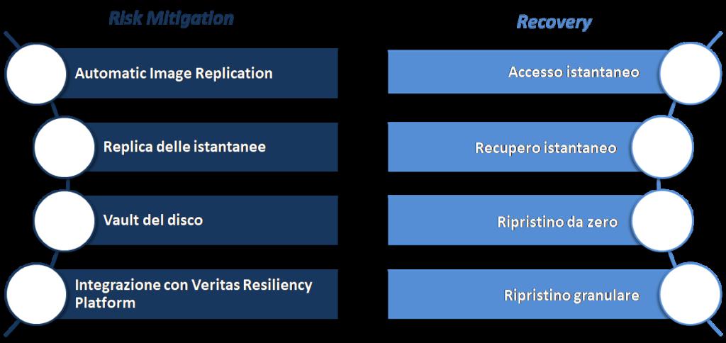 Principali funzionalità di Veritas NetBackup - Fonte: NetConsulting cube su materiale Veritas, 2020
