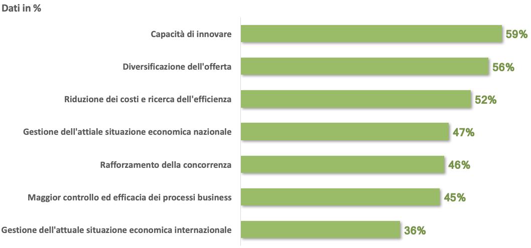 Principali priorità business delle aziende Italiane - Fonte: indagine campionaria NetConsulting cube, Ottobre 2019