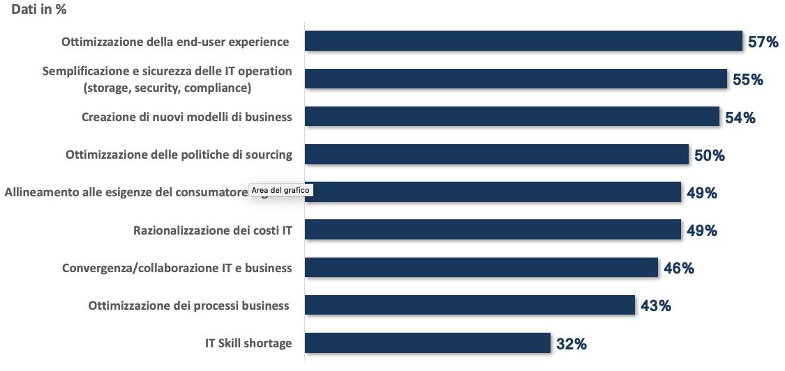 Principali sfide IT delle aziende Italiane - Fonte: indagine campionaria NetConsulting cube, Ottobre 2019