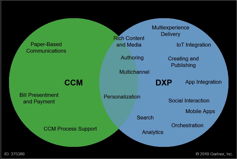 Ccm e Dxp - Ambiti di azione, sovrapposizioni, differenze