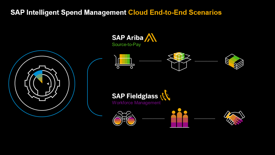 SAP intelligent Spend Management Cloud End-toEnd Scenarios