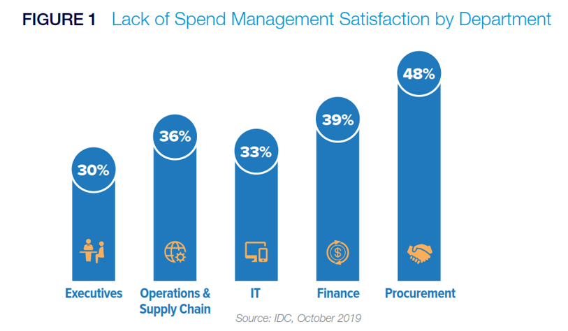 SAP - Lack of Spend Management Satisfaction by Department