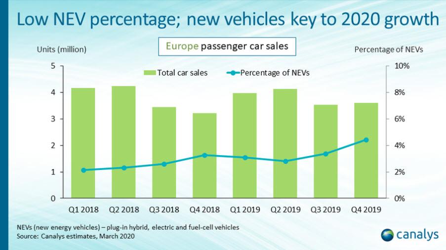 Canalys - Il mercato Nev in Europa negli ultimi due anni