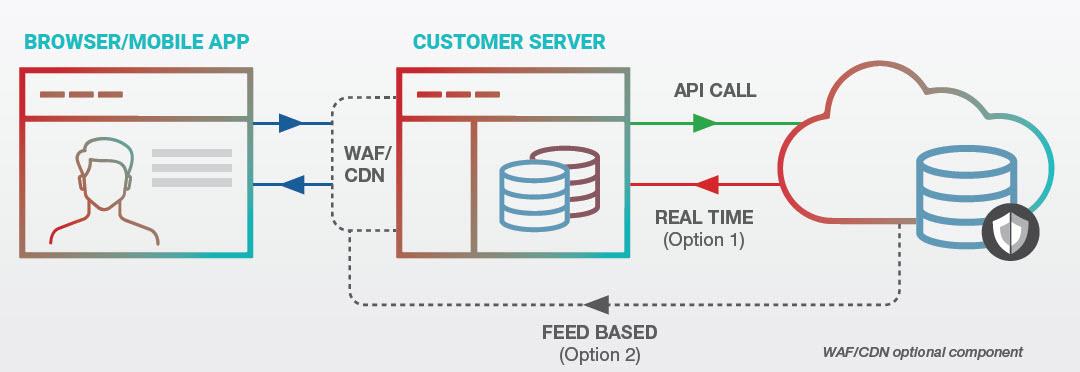 Come lavora Radware Bot Manager
