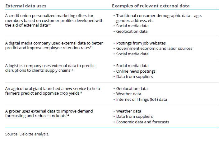 Come le aziende utilizzano i dati esterni Fonte Deloitte