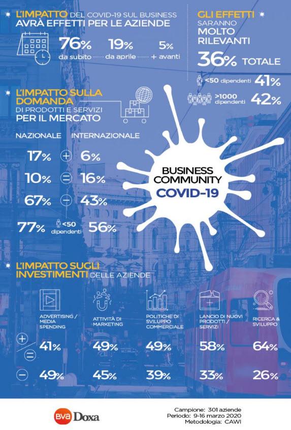 Doxa Covid-19 Impatto sul business delle aziende