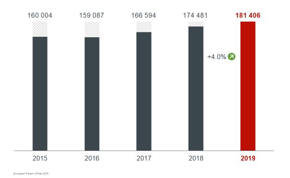 Epo annual report 2019 - Crescita nella richiesta di brevetti
