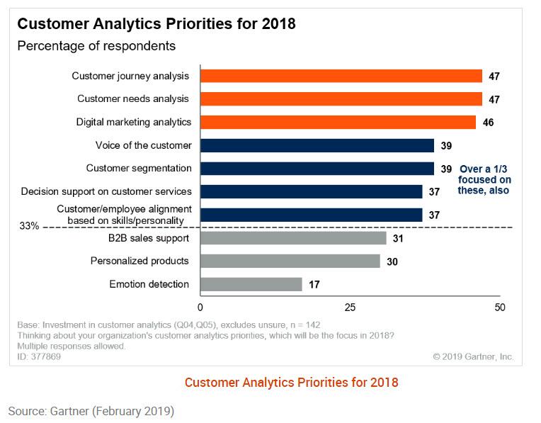 Customer Journey Analytics - Le priorità (Fonte: Gartner)