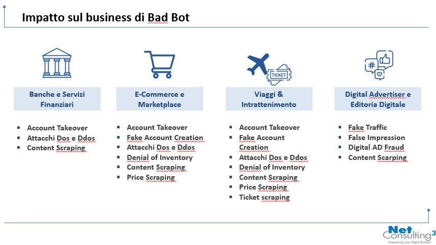 Tipologie di attività compiute da bad bot per alcuni settori di business, Fonte: NetConsulting cube su Radware, 2020