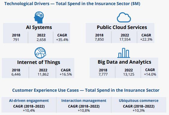 I driver tecnologici per il settore assicurativo (Fonte: Idc)