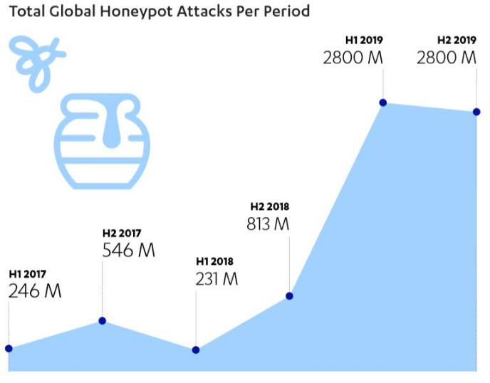 F-Secure Attack Landscape H2 2019 - Gli attacchi dal 2017 al 2019