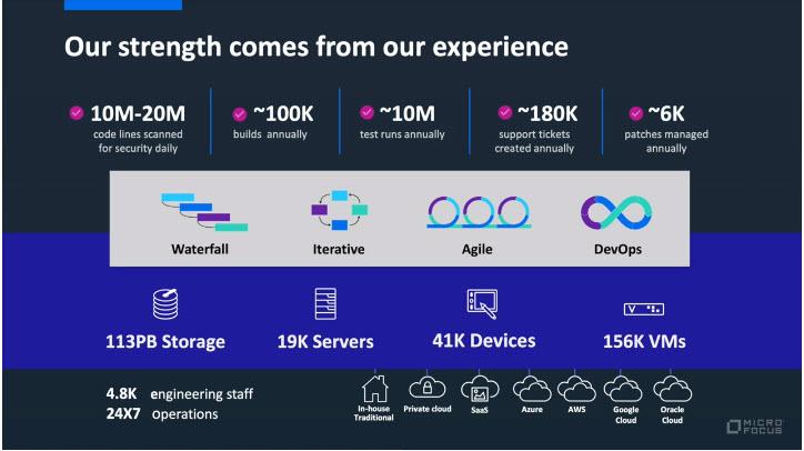 Micro Focus Universe 2020 - L'esperienza Micro Focus nei processi DX in cifre