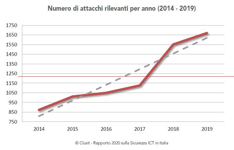 Rapporto Clusit 2020 - Numero di attacchi per anno