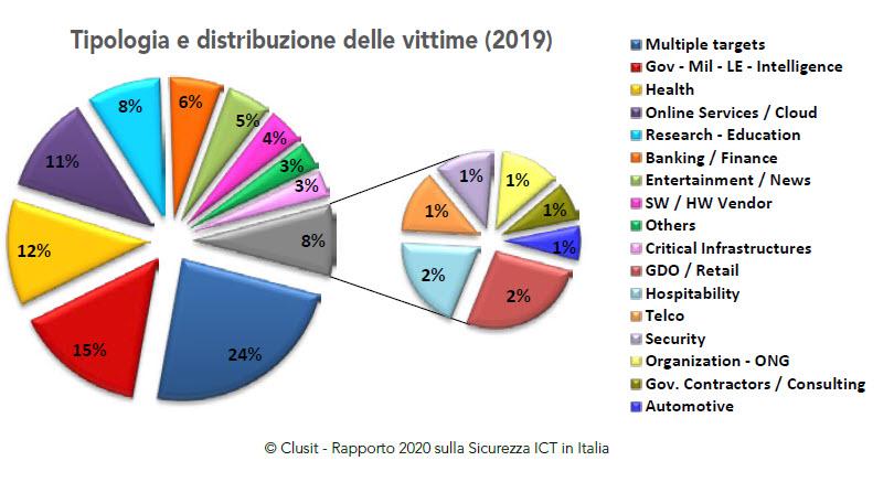 Rapporto Clusit 2020 - Tipologia e distribuzione delle vittime