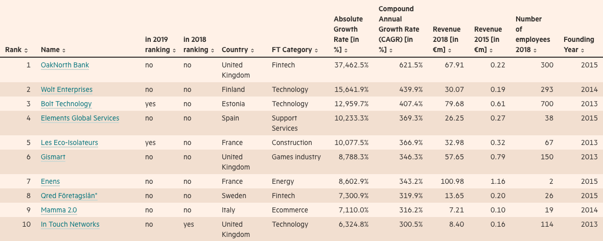 FT 1000 – Europe's Fastest Growing Companies 2020 - Fonte: Financial Times