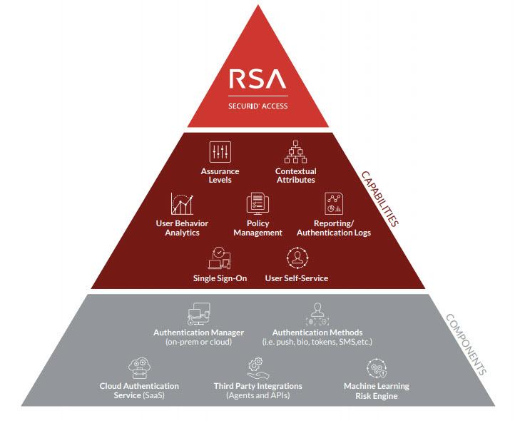 RSA SecurID Access - I componenti chiave della soluzione
