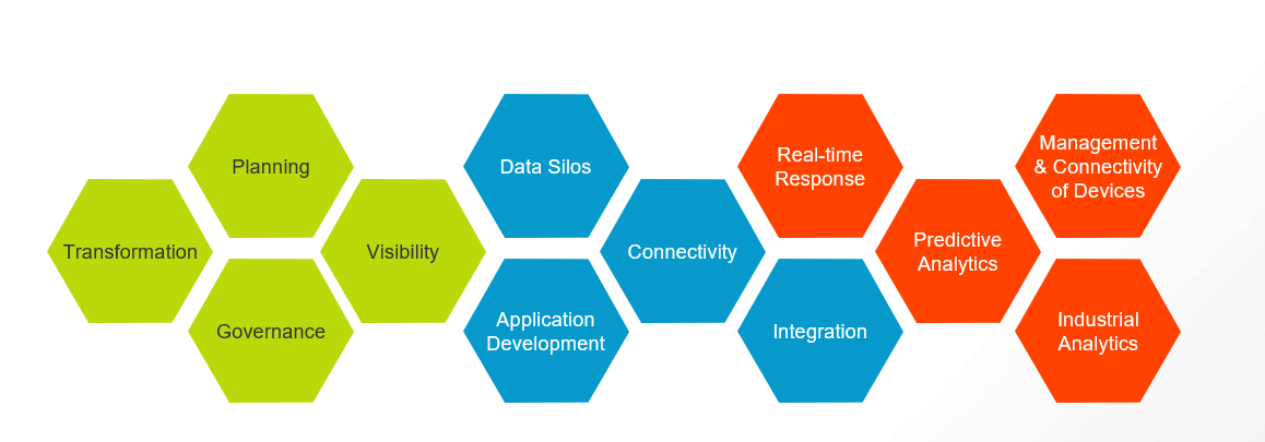 Sfide e dinamiche di cambiamento - verso la Connected Manufacturing