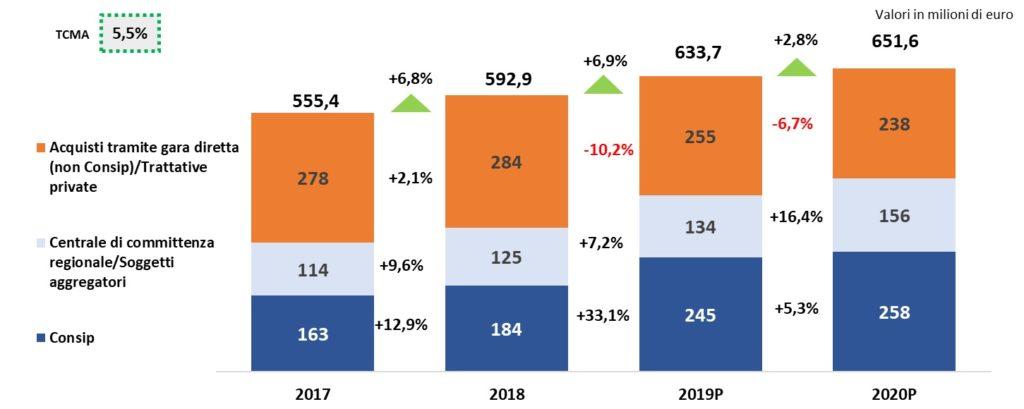 La spesa ICT nella sanità pubblica territoriale – Andamento della spesa per beni e servizi ICT per canale d'acquisto (2017-2020p), Fonte: Agid e NetConsulting cube