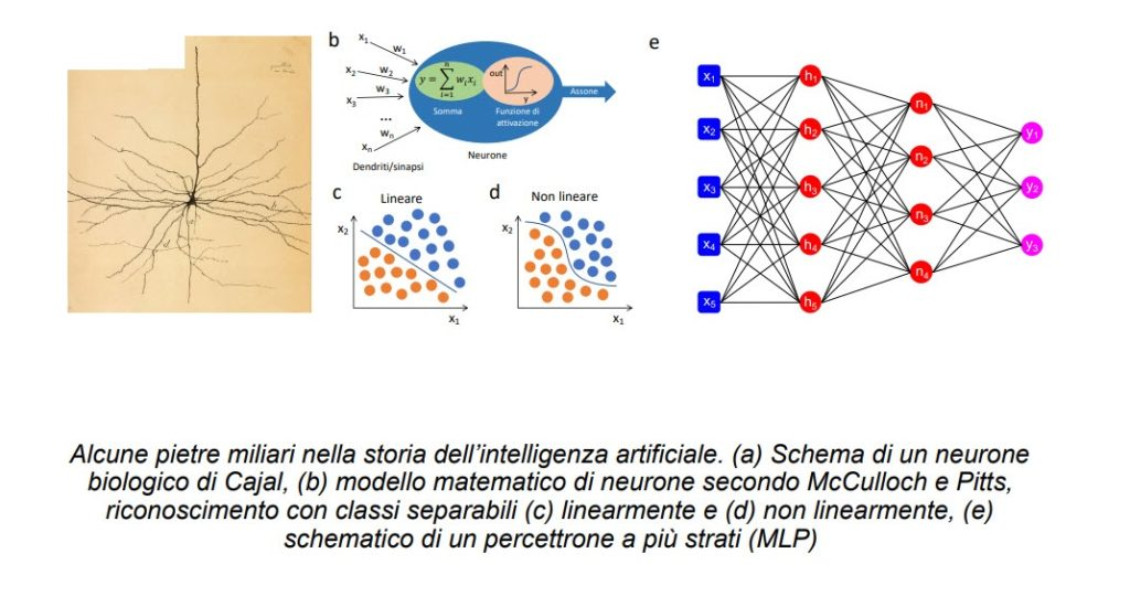 Studio Aicanet - Alcune pietre miliari nello studio dell'intelligenza artificiale