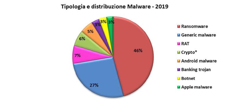 Rapporto Clusit 202 - Tipologia e distribuzione malware