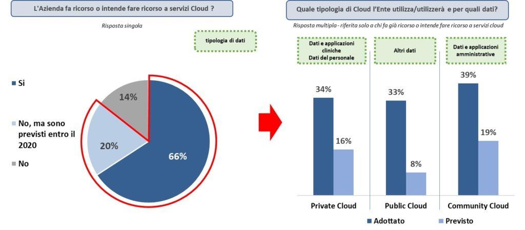 Utilizzo servizi cloud