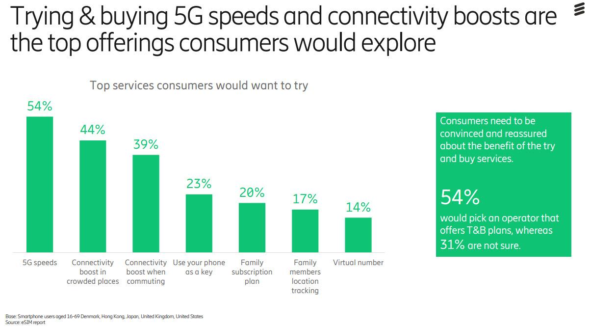 Ericsson eSim - Opportunità try and buy dell'eSim con il 5G