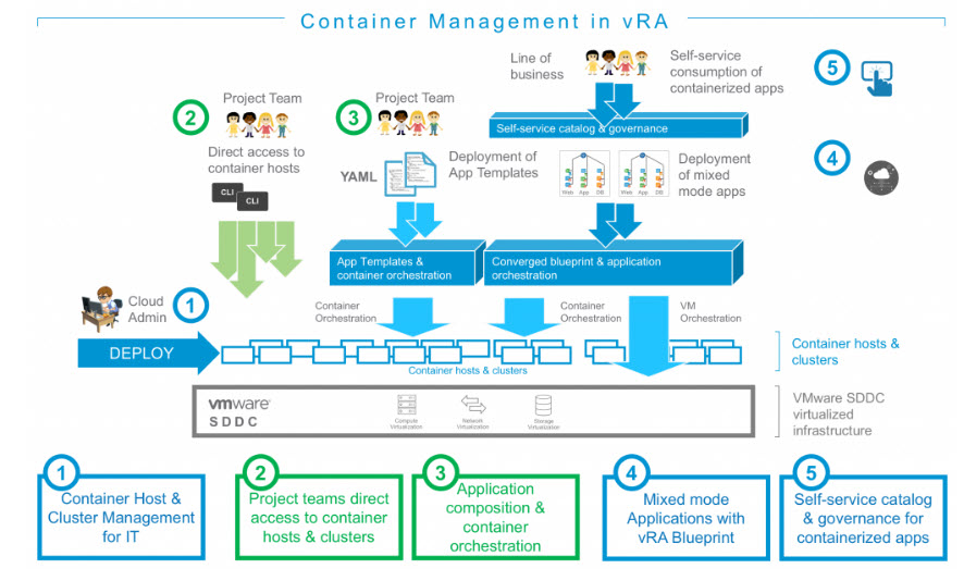 VMware vRealize Automation - Container
