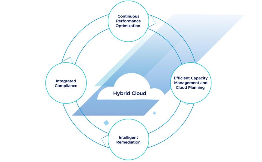 VMware vRealize Operations - Quattro vantaggi principali offerti dalla soluzione