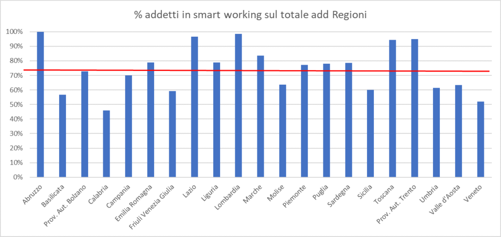 Addetti smart working