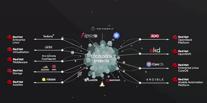 Red Hat Summit 2020 - Gli ambiti di azione