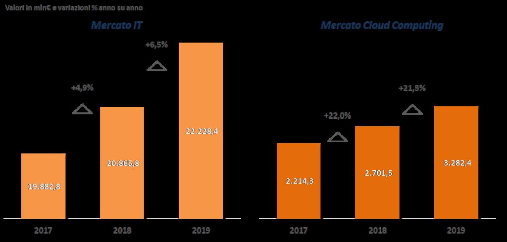 Andamento del mercato IT e cloud computing a confronto, 2017-2019 (Fonte: NetConsulting cube, Aprile 2020)