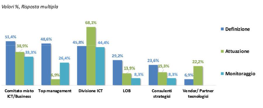 Attori coinvolti e loro ruolo nei piani di Digital Transformation - Fonte: NetConsulting cube – Cio Survey, 2019