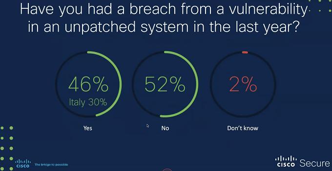 Ciso Benchmark report 2020 - Breach da patch non applicate