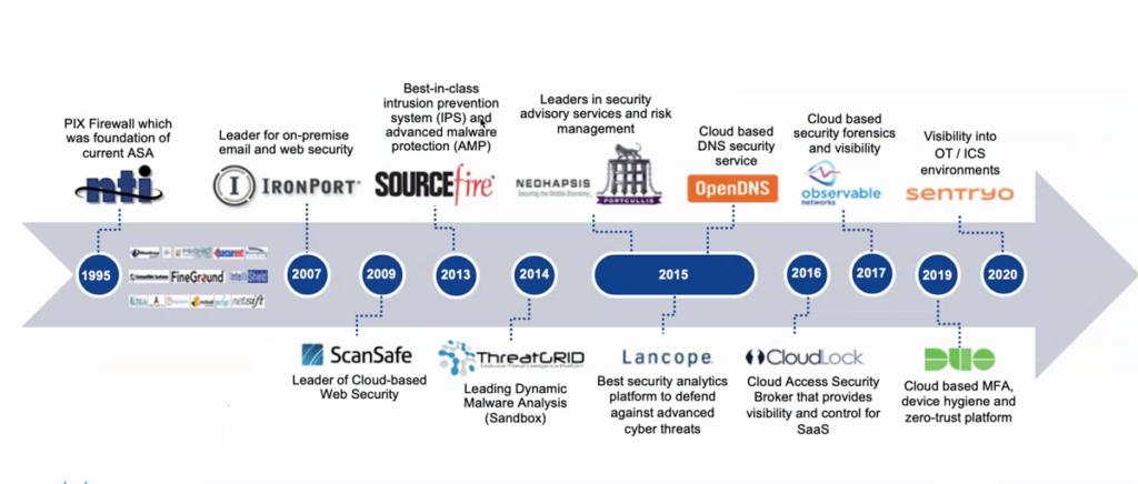 Cisco, le mosse sul mercato della sicurezza