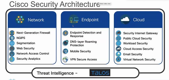 Cisco Security Architecture