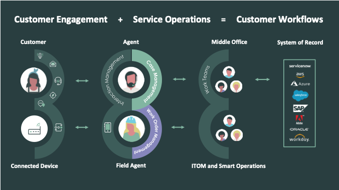 ServiceNow - Customer Workflow