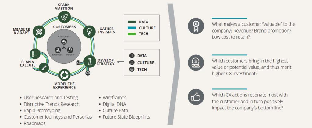 Deloitte - CX framework