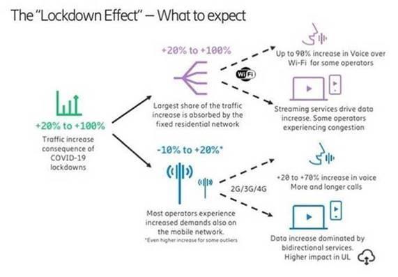 L'effetto lockdown sulle reti degli operatori