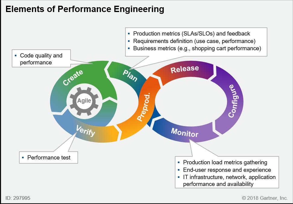 Elements of Performance Engineering (Fonte: Gartner)