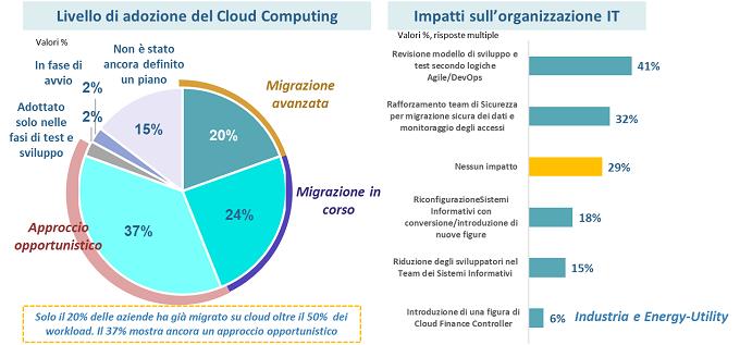 Adozione Cloud e impatti sulle organizzazioni