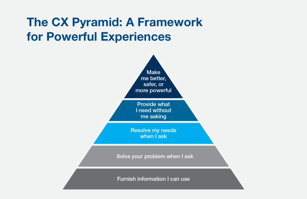 Gartner CX Framework