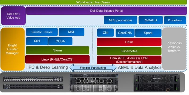 Dell Emc Hpc Ready Architecture per AI e data analytics
