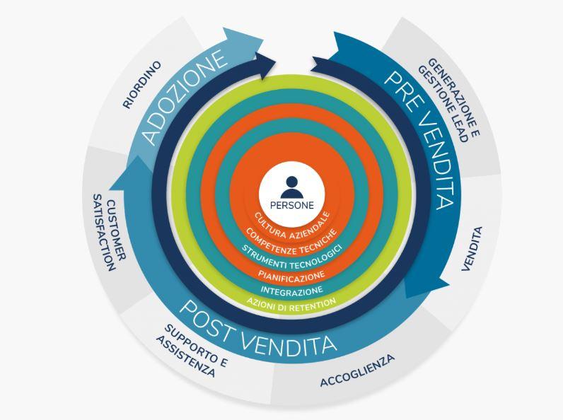 Ingo - business model
