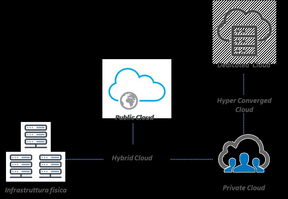 Le infrastrutture cloud messe a disposizione da Aruba Enterprise