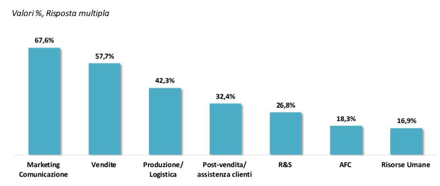 La proattività delle Lob nel promuovere l'innovazione digitale - Fonte: NetConsulting cube – Cio Survey, 2019